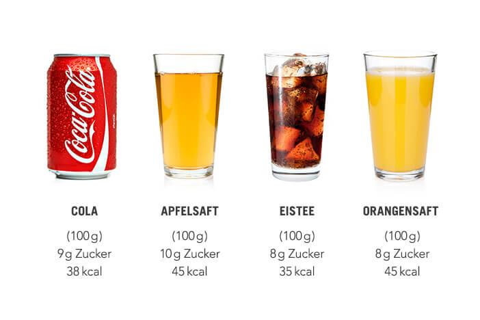 Zuckerhaltige Getränke Upfit
