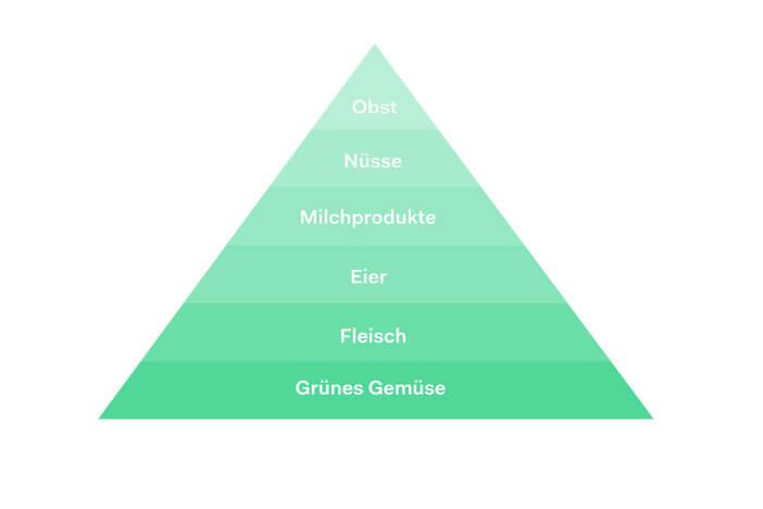 Ernährungspyramide ketogene Ernährung