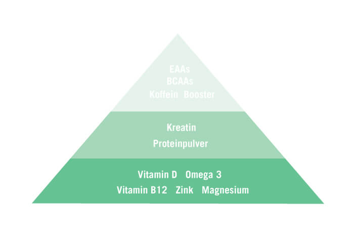 supplement-pyramide