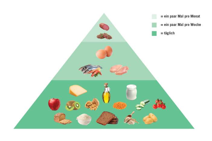 upfit-cholesterin-lebensmittel-pyramide